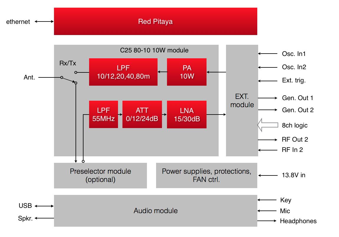 4  HAMlab 80-10 10W Specifications — Red Pitaya HAMlab 1 0 documentation