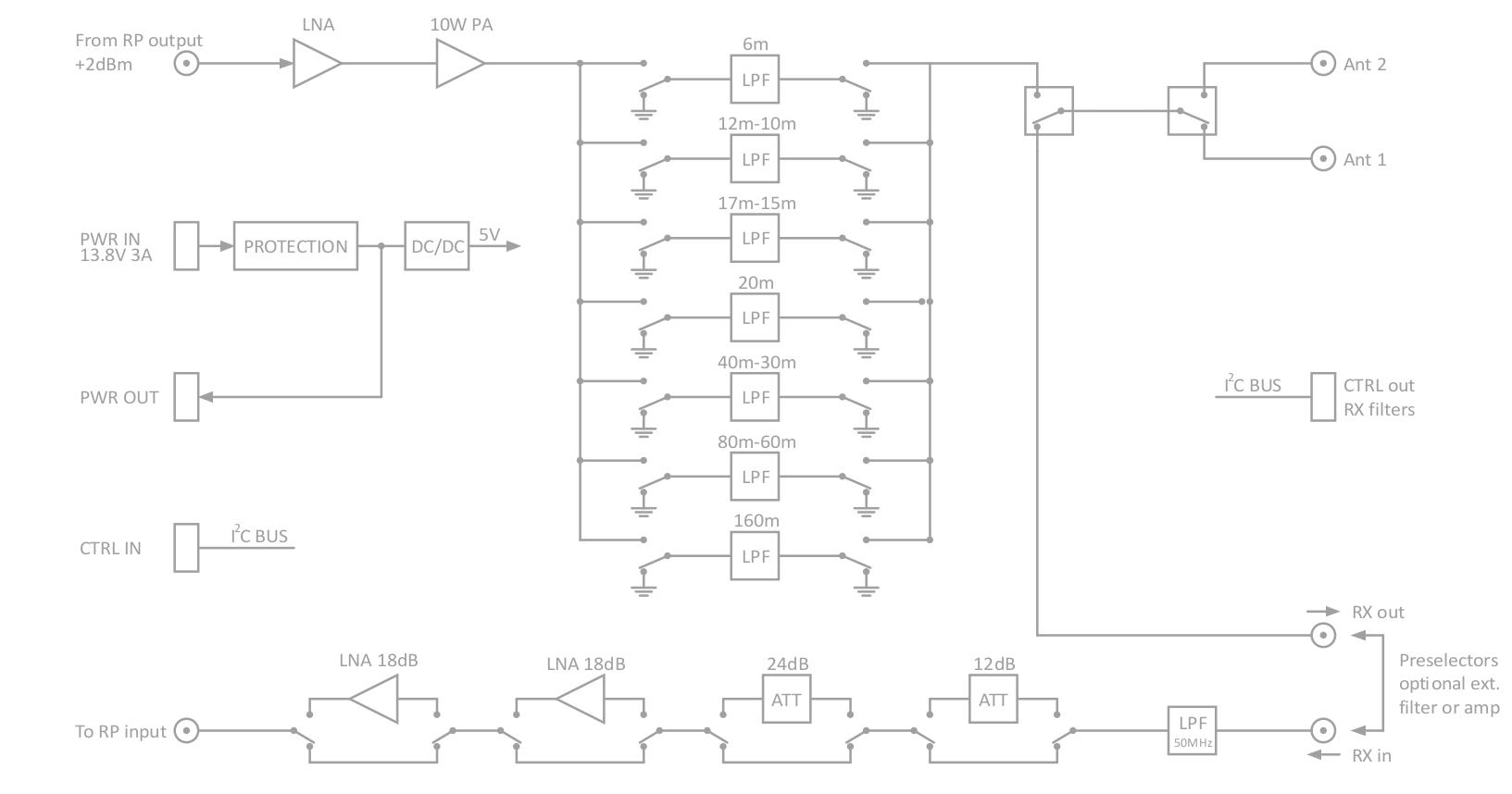 5. HAMlab 160-6 10W 10W Specifications — Red Pitaya HAMlab 1.0 ...